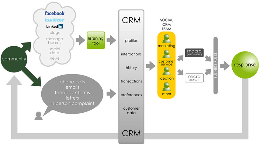 chess-media-crm-process